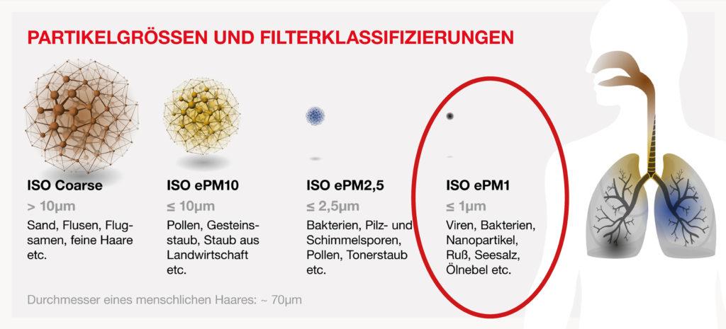 Partikelgrößen und Filterklassifizierungen